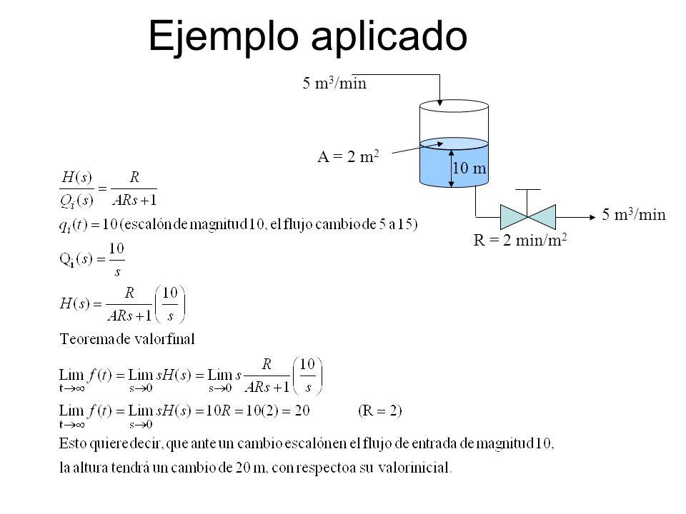 Ejemplo aplicado 5 m3/min A = 2 m2 10 m 5 m3/min R = 2 min/m2