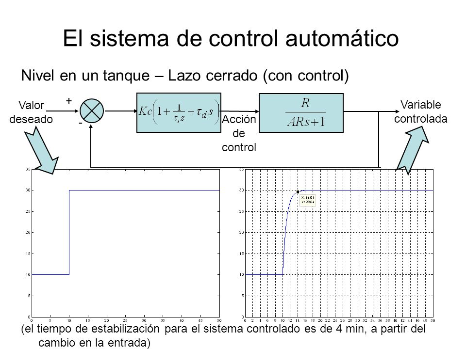 El sistema de control automático