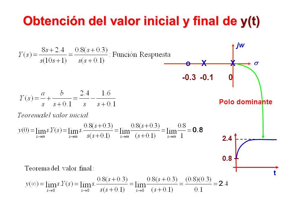 Obtención del valor inicial y final de y(t)