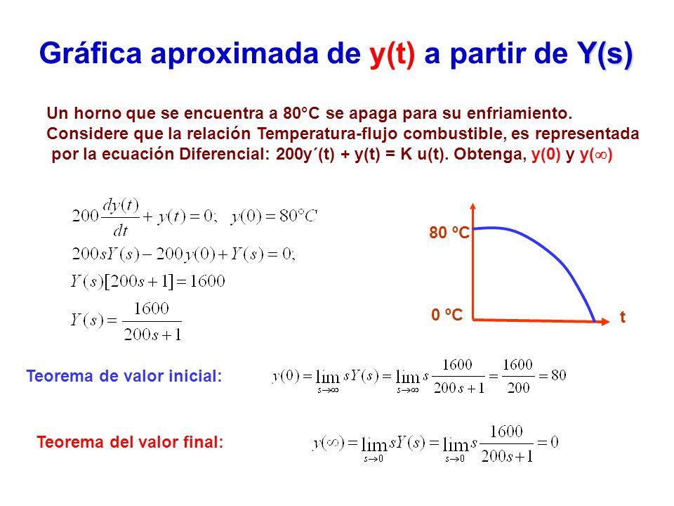 Gráfica aproximada de y(t) a partir de Y(s)