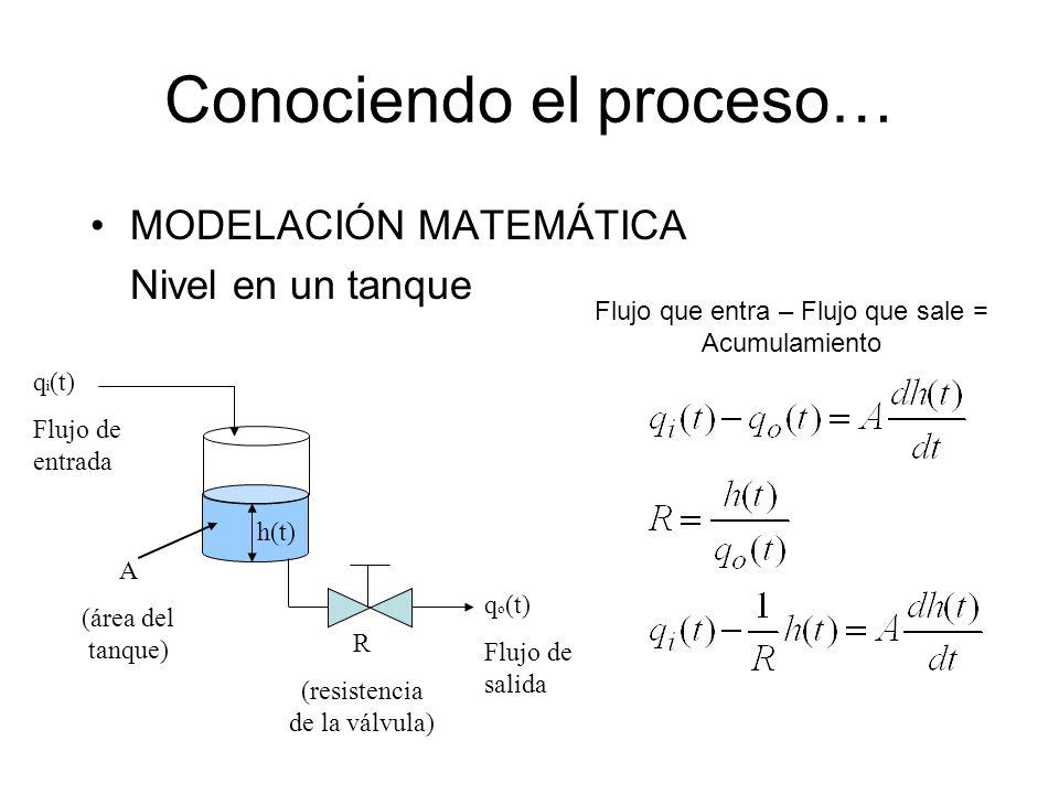 Conociendo el proceso…