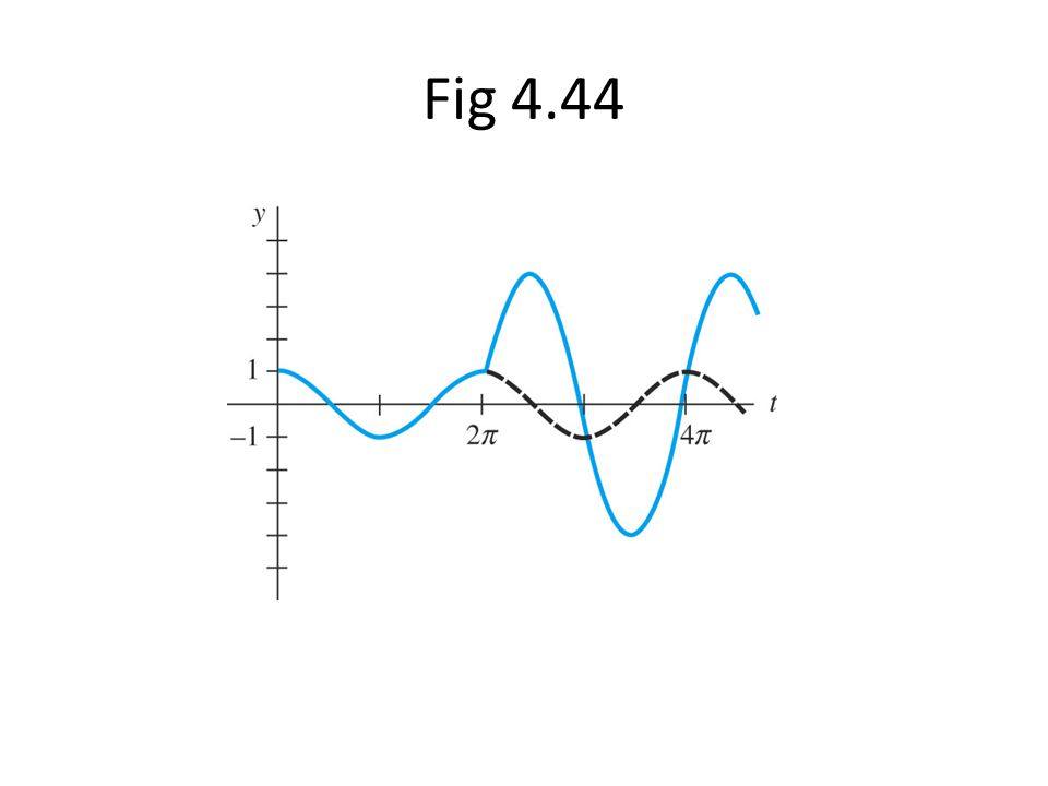 Fig 4.44