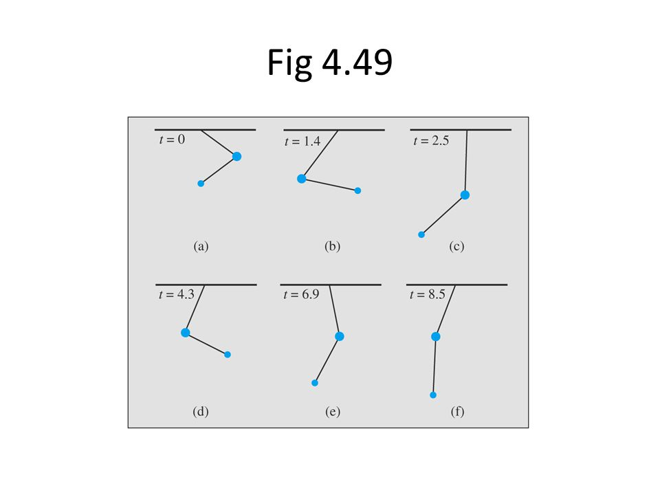 Fig 4.49