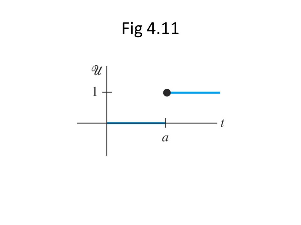Fig 4.11