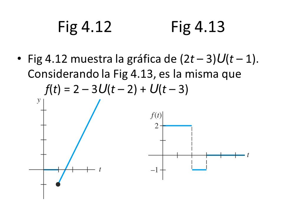 Fig 4.12 Fig 4.13 Fig 4.12 muestra la gráfica de (2t – 3)U(t – 1).