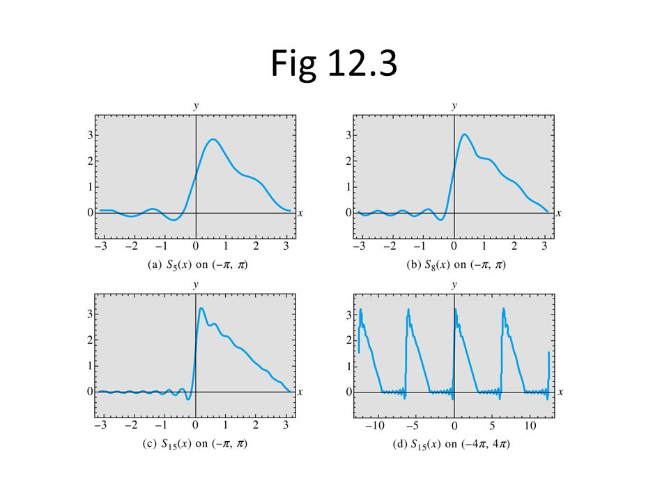 Fig 12.3