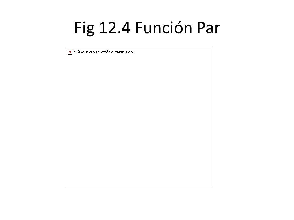 Fig 12.4 Función Par
