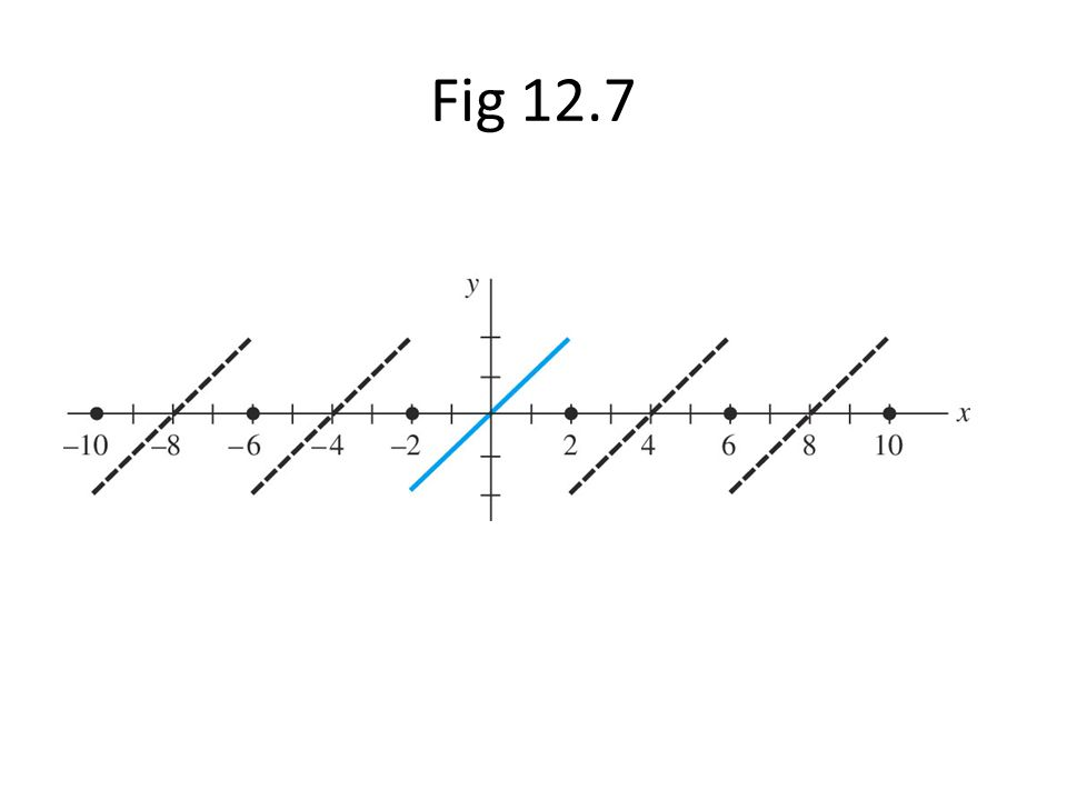 Fig 12.7