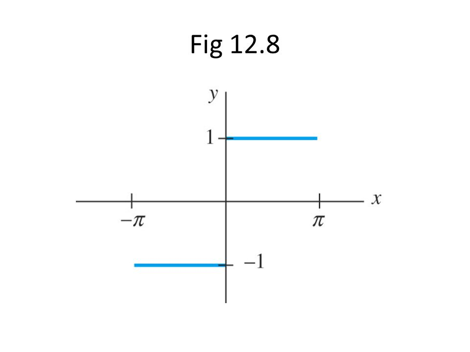 Fig 12.8