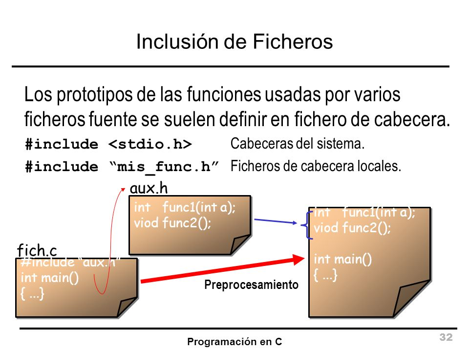 Inclusión de Ficheros Los prototipos de las funciones usadas por varios ficheros fuente se suelen definir en fichero de cabecera.