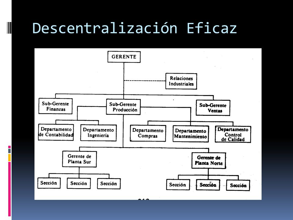 Descentralización Eficaz