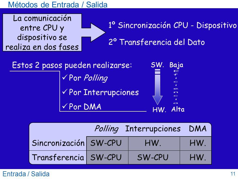 La comunicación entre CPU y dispositivo se realiza en dos fases