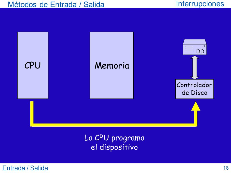La CPU programa el dispositivo