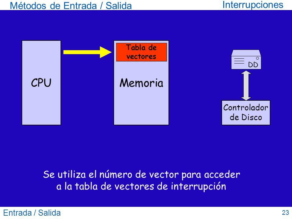 CPU Memoria Interrupciones Métodos de Entrada / Salida