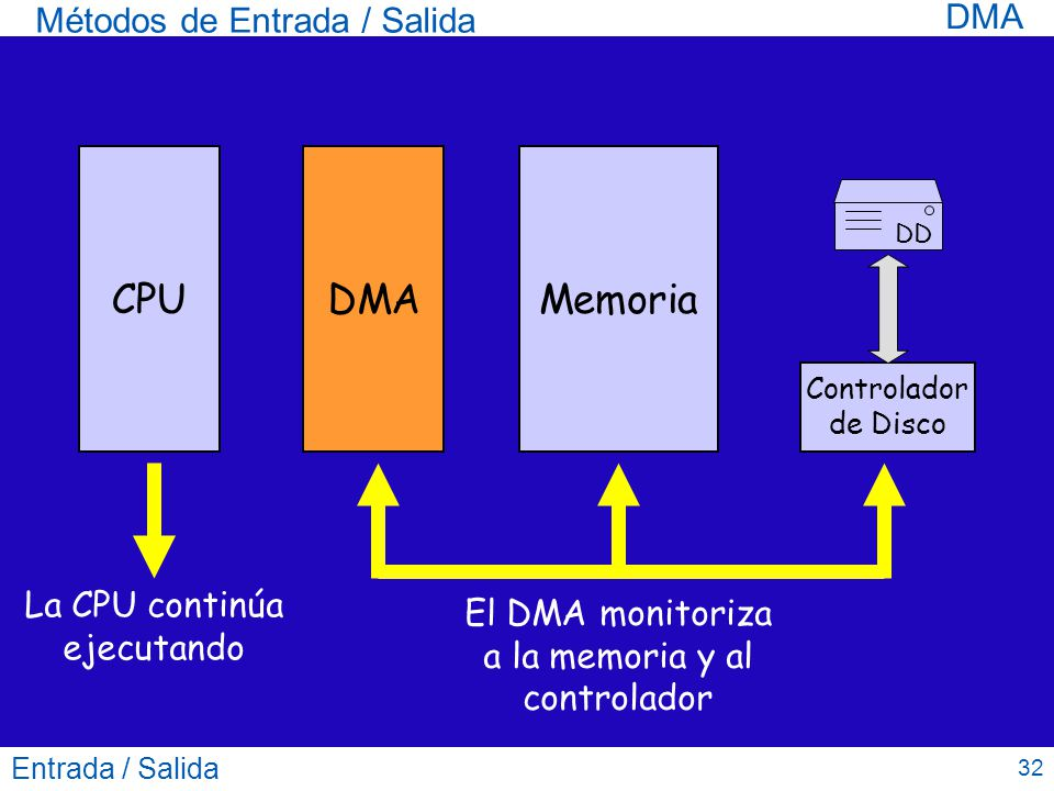 CPU DMA Memoria DMA Métodos de Entrada / Salida