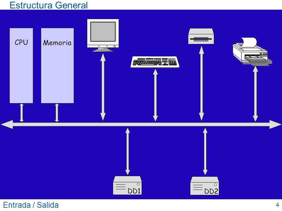 Estructura General CPU Memoria DD1 DD2 Entrada / Salida 4