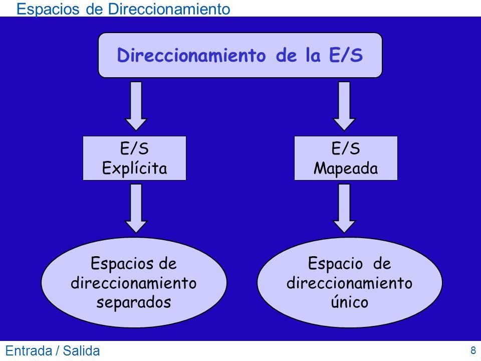 Direccionamiento de la E/S