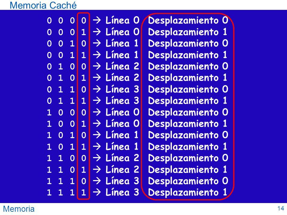 0 0 0 0  Línea 0 Desplazamiento 0 0 0 0 1  Línea 0 Desplazamiento 1