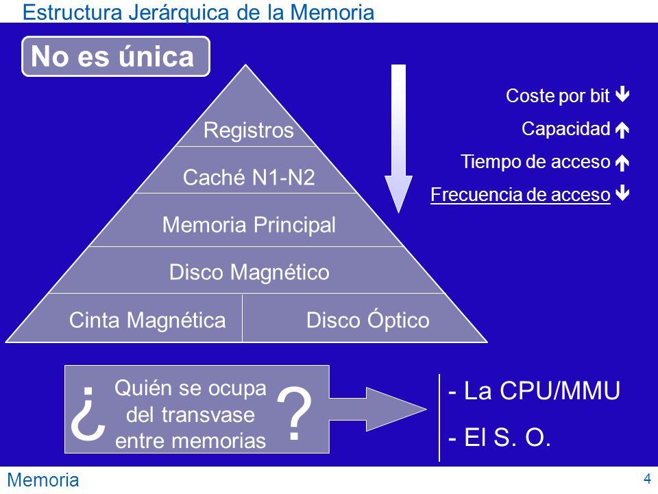 Estructura Jerárquica de la Memoria