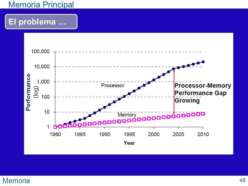 Memoria Principal El problema … Performance (log) Memoria 46
