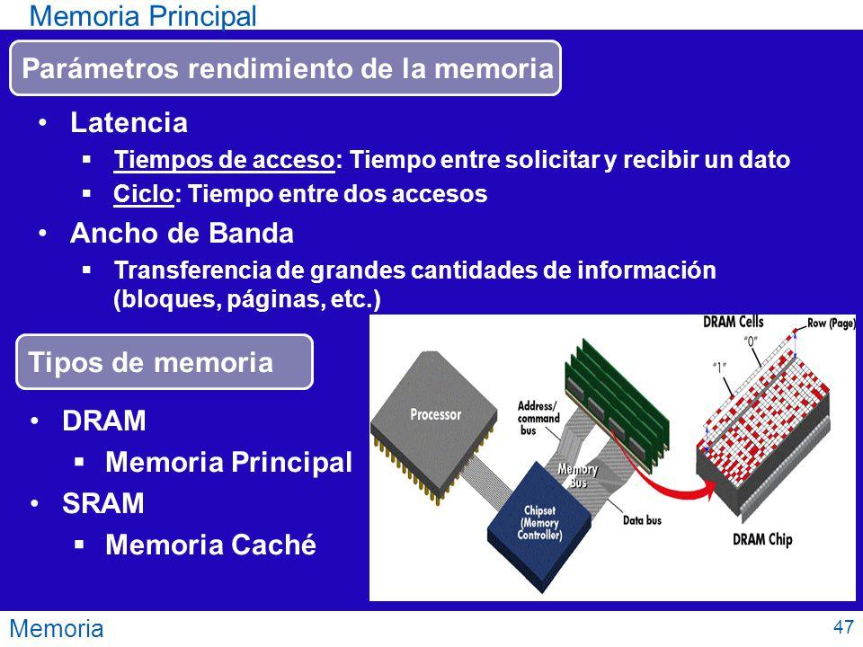 Parámetros rendimiento de la memoria