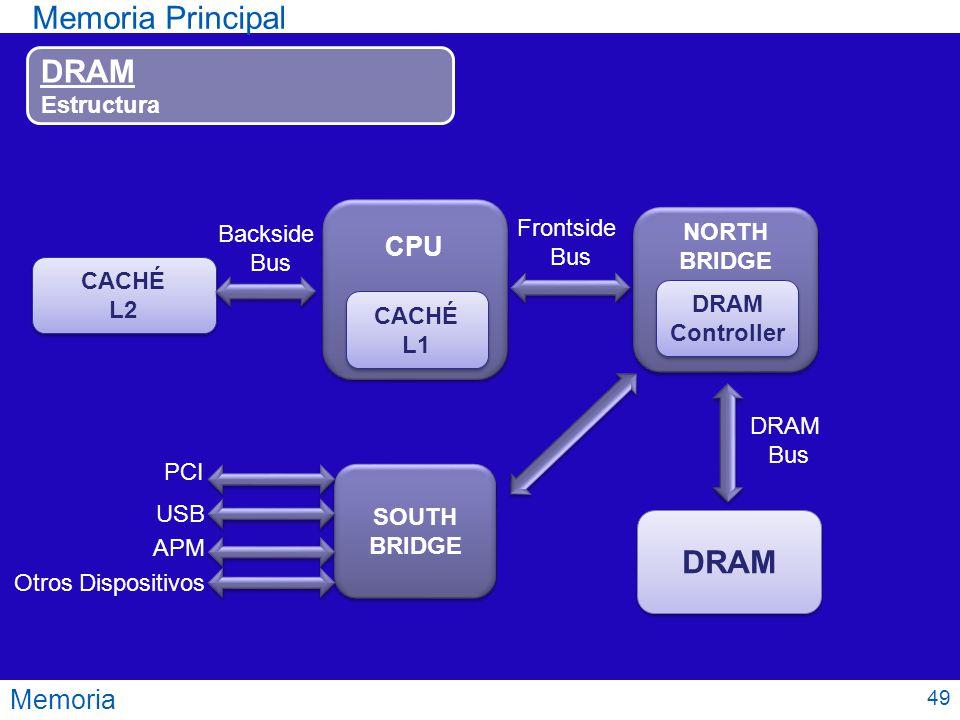 Memoria Principal DRAM DRAM CPU Memoria Estructura Frontside
