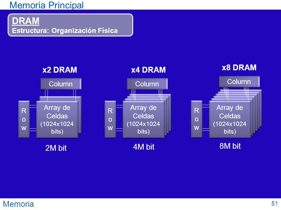 Memoria Principal DRAM x8 DRAM x2 DRAM x4 DRAM 8M bit 2M bit 4M bit