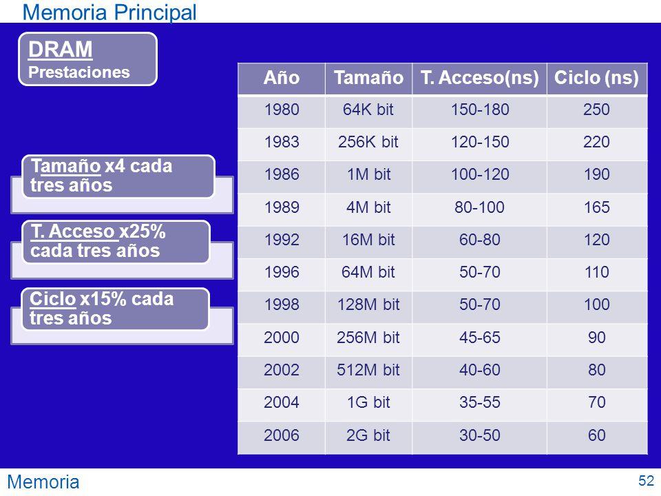 Memoria Principal DRAM Año Tamaño T. Acceso(ns) Ciclo (ns) Memoria