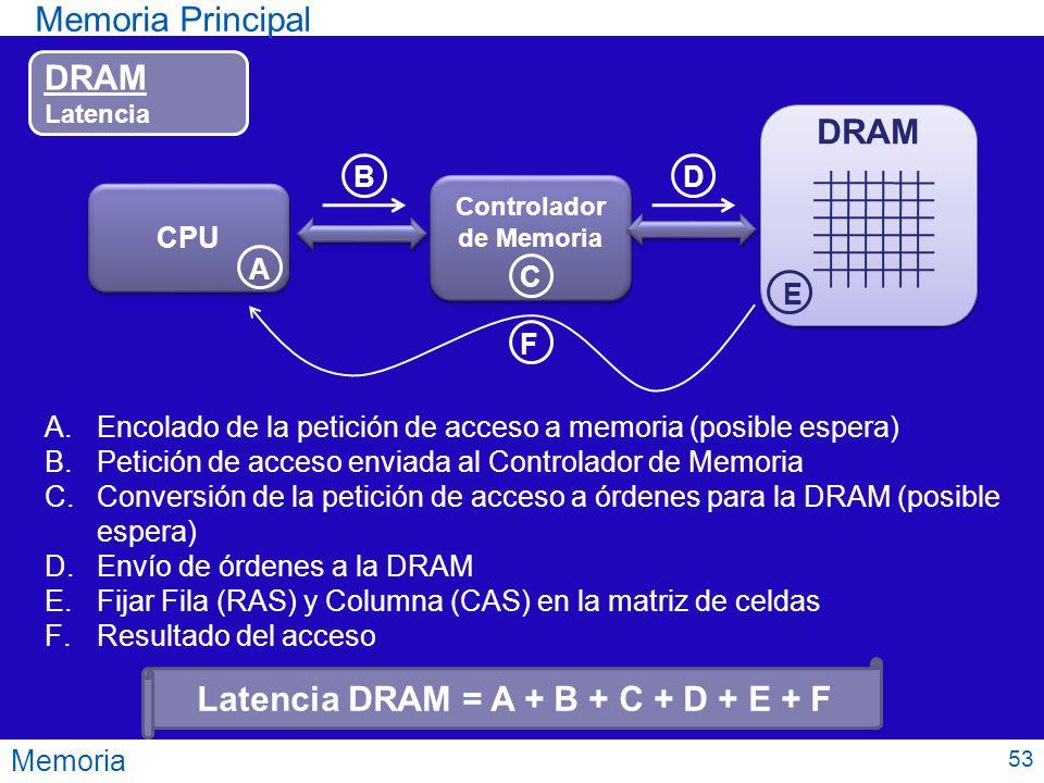 Latencia DRAM = A + B + C + D + E + F