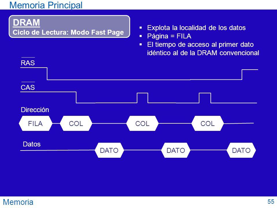 Memoria Principal DRAM Memoria Ciclo de Lectura: Modo Fast Page