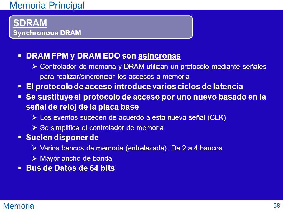 Memoria Principal SDRAM DRAM FPM y DRAM EDO son asíncronas