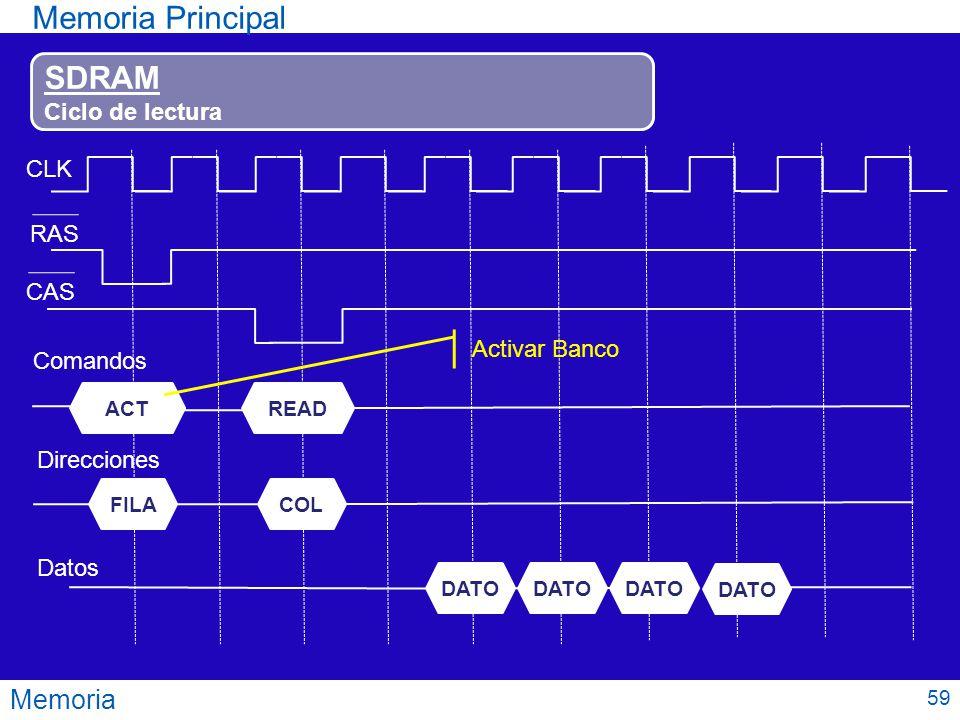 Memoria Principal SDRAM Memoria Ciclo de lectura CLK RAS CAS