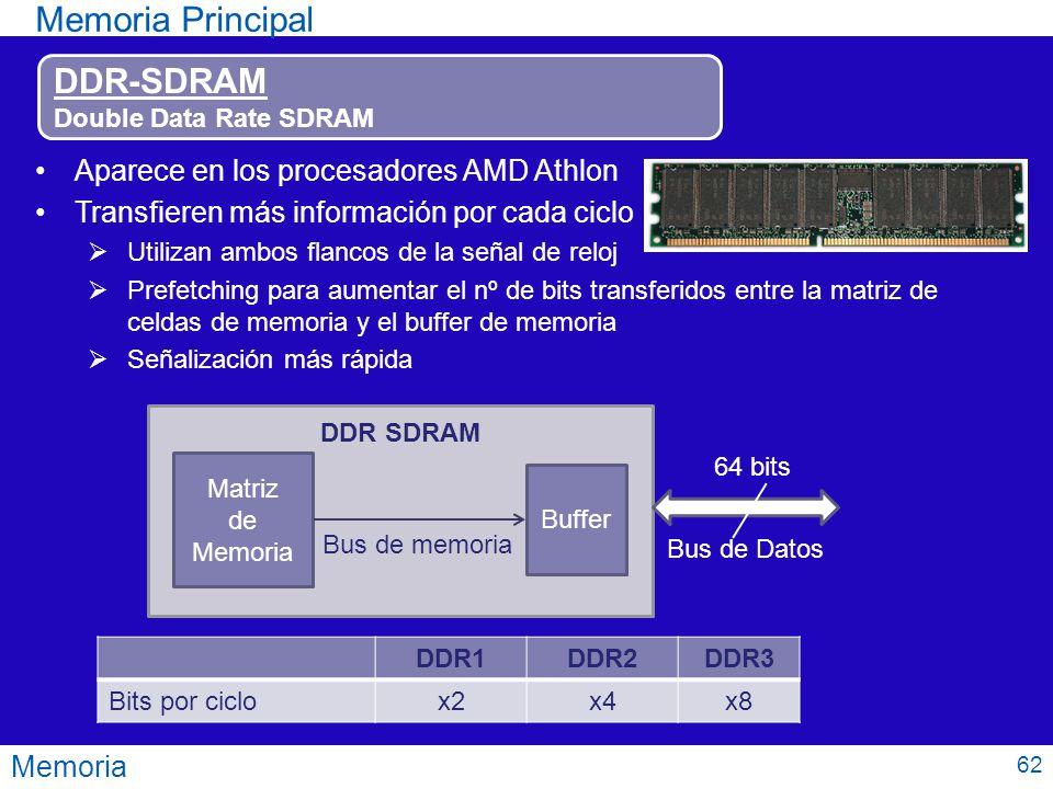 Memoria Principal DDR-SDRAM Aparece en los procesadores AMD Athlon