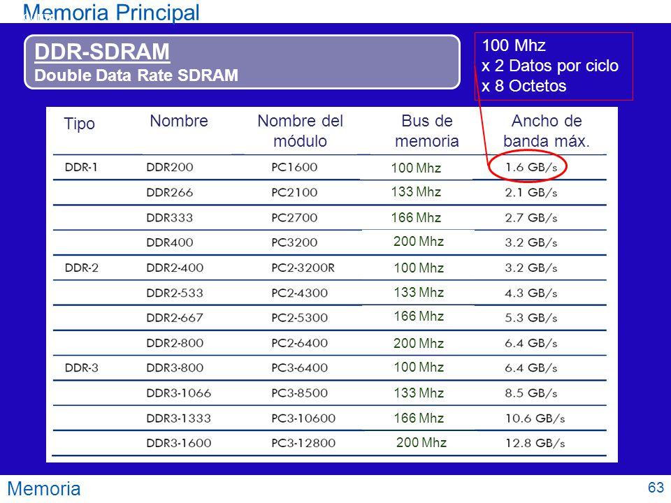 Memoria Principal DDR-SDRAM Memoria Double Data Rate SDRAM 100 Mhz