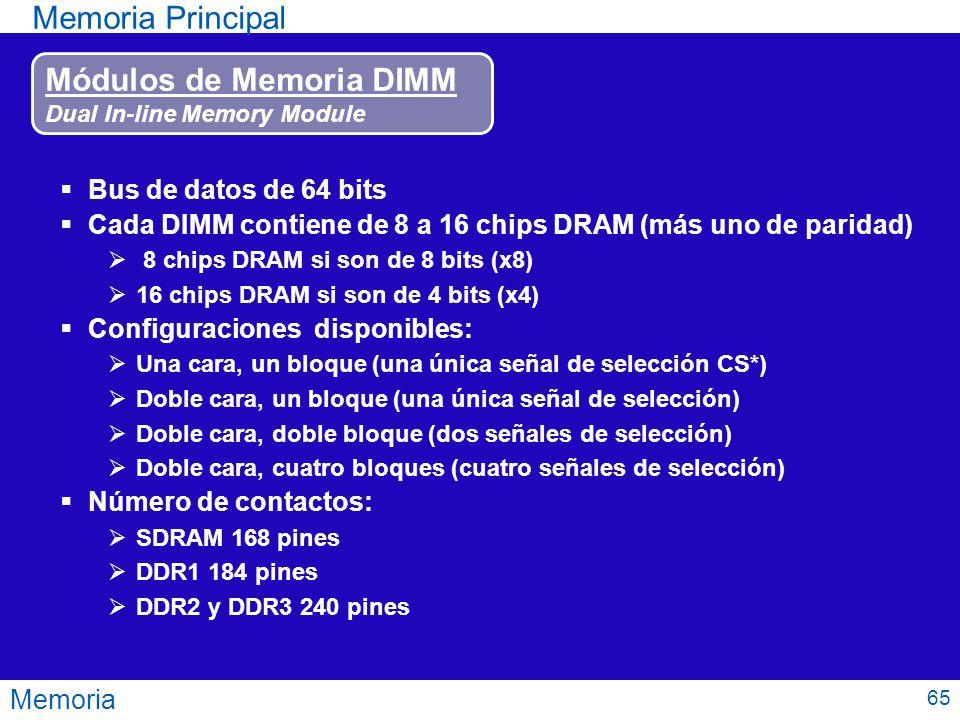 Módulos de Memoria DIMM