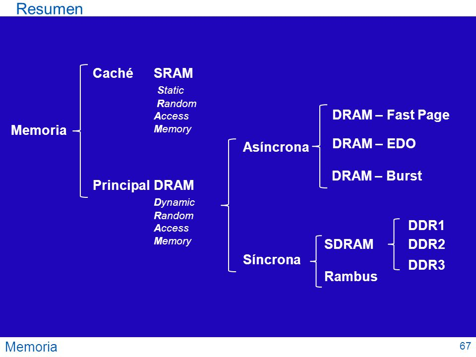 Resumen Caché SRAM Static DRAM – Fast Page Memoria DRAM – EDO