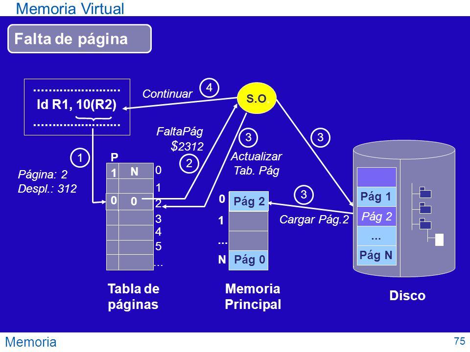 Memoria Virtual Falta de página ........................ ld R1, 10(R2)