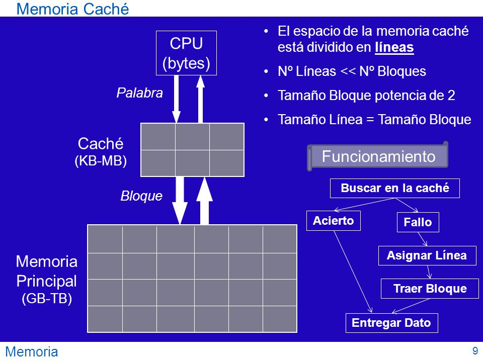Memoria Principal (GB-TB)