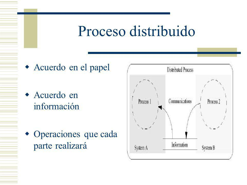 Proceso distribuido Acuerdo en el papel Acuerdo en información