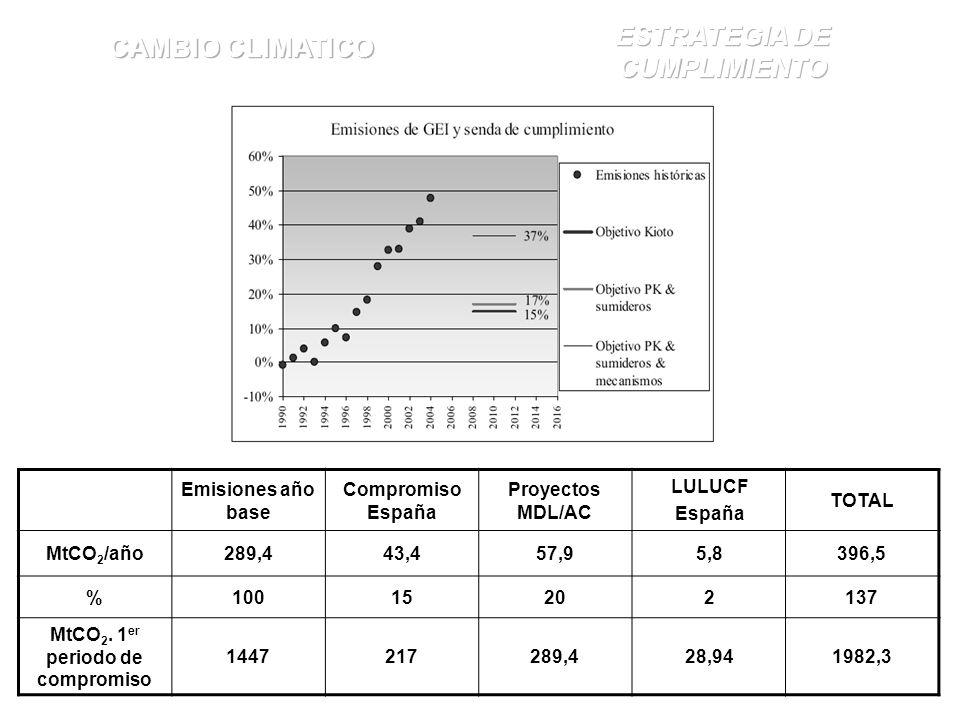 ESTRATEGIA DE CUMPLIMIENTO MtCO2. 1er periodo de compromiso