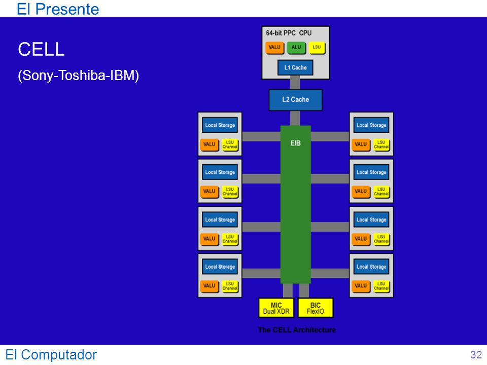 El Presente CELL (Sony-Toshiba-IBM) El Computador 32