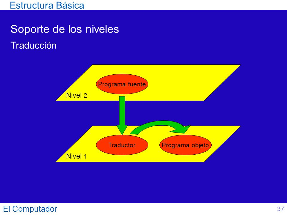 Soporte de los niveles Estructura Básica Traducción El Computador