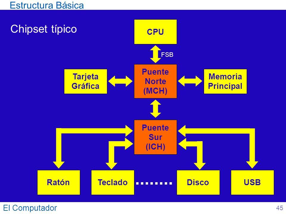 Chipset típico Estructura Básica CPU Puente Norte (MCH)