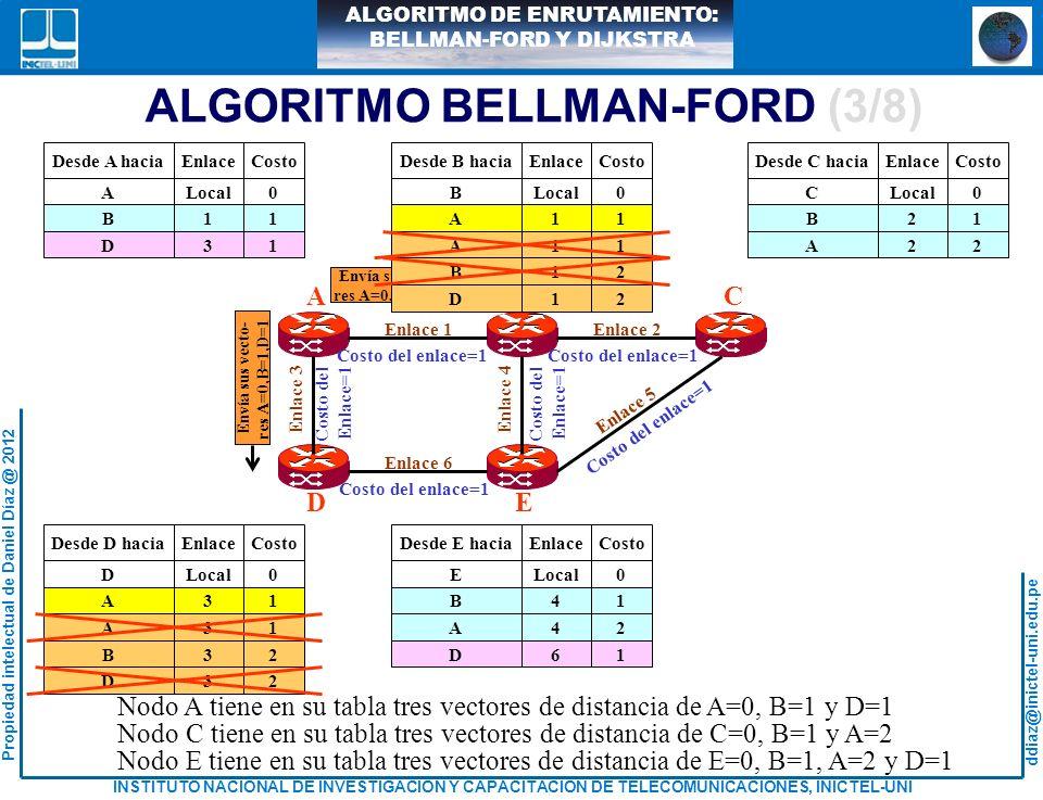 ALGORITMO BELLMAN-FORD (3/8)