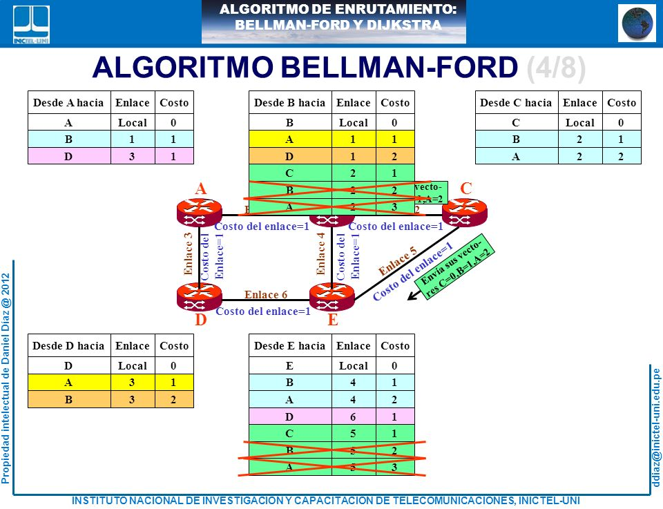 ALGORITMO BELLMAN-FORD (4/8)