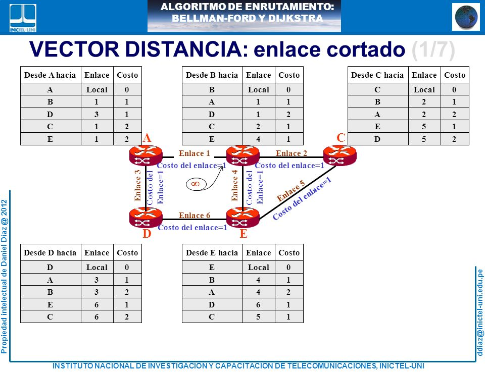 VECTOR DISTANCIA: enlace cortado (1/7)