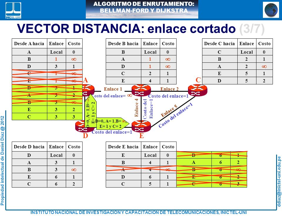 VECTOR DISTANCIA: enlace cortado (3/7)