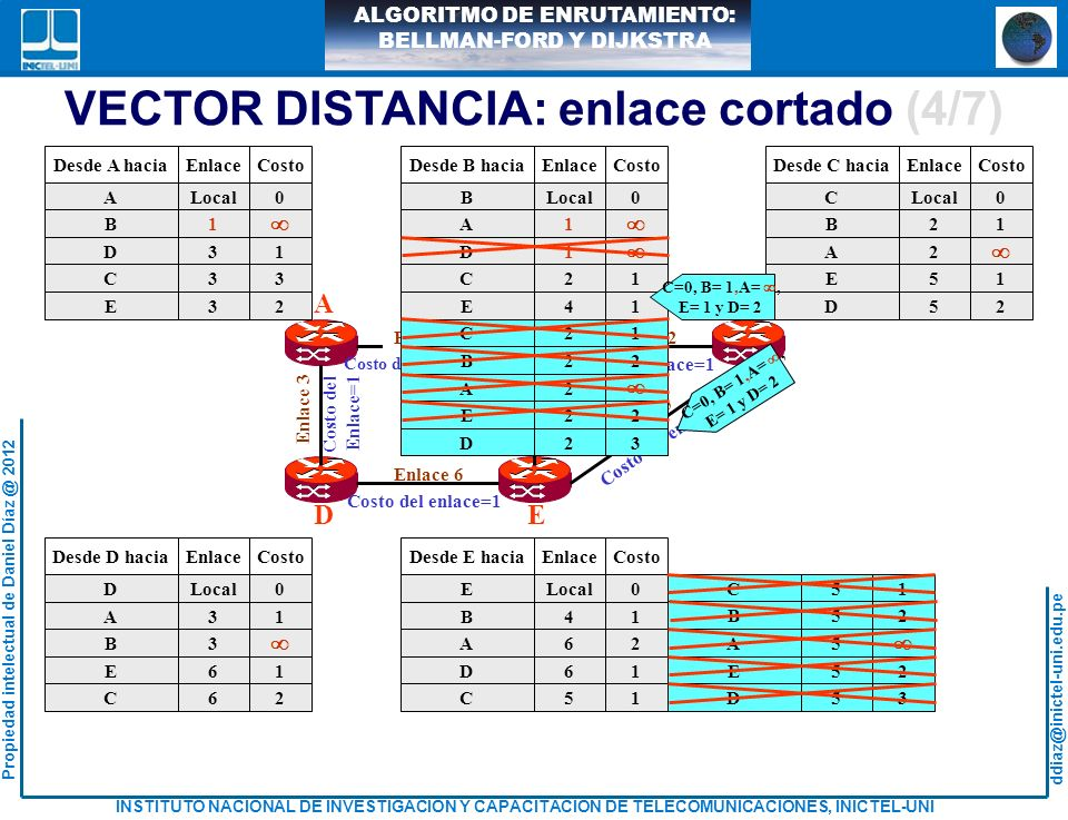 VECTOR DISTANCIA: enlace cortado (4/7)
