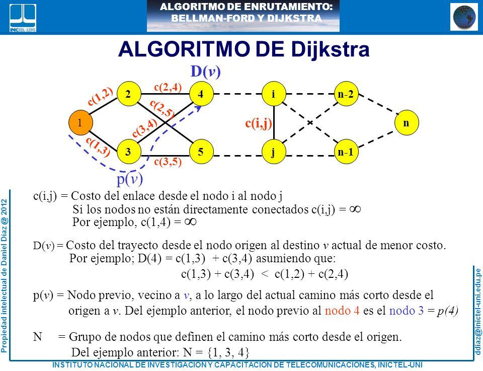 ALGORITMO DE Dijkstra D(v) p(v) c(i,j)