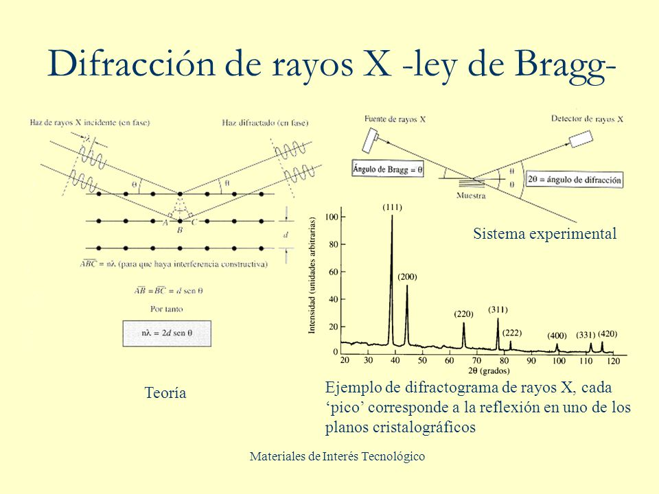 Difracción de rayos X -ley de Bragg-